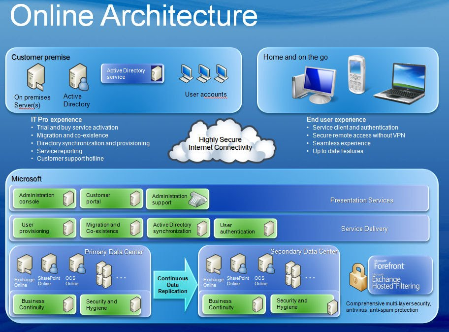 Future Of Sharepoint Sharepoint 2013 On Premises