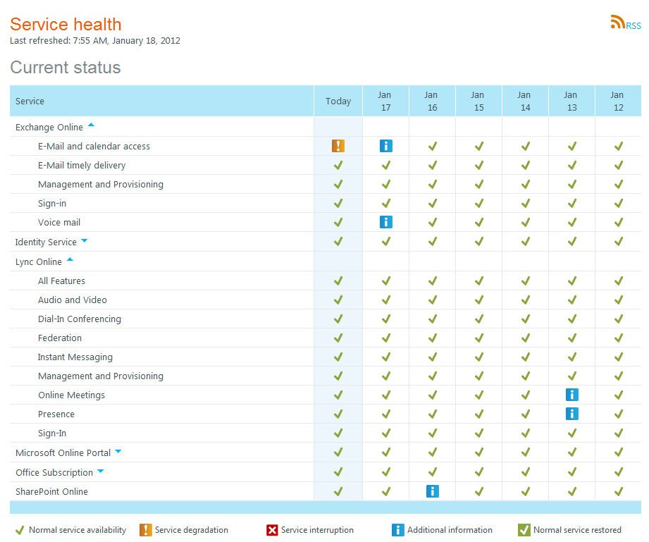 Office 365 Service Health